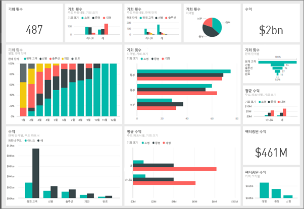 출처: https://docs.microsoft.com/ko-kr/power-bi/service-dashboards