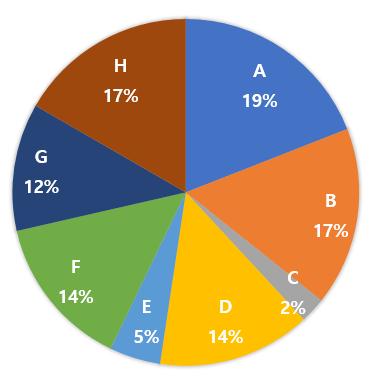 출처: http://hleecaster.com/how-to-draw-a-pie-radar-chart-in-excel/